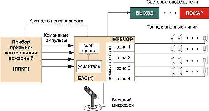 Схема системы речевого пожарного оповещения на 4 зоны.  При регистрации системой пожарной сигнализации возгорания...