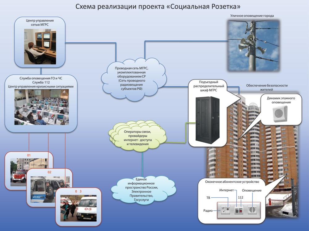 Структурная схема комплекса «